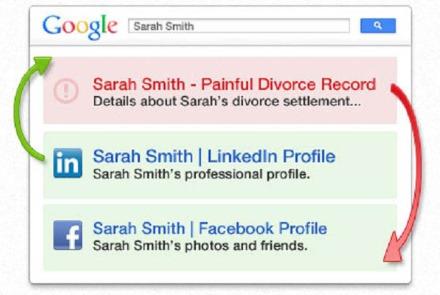 Totul despre voi pe prima pagină de pe Google!
