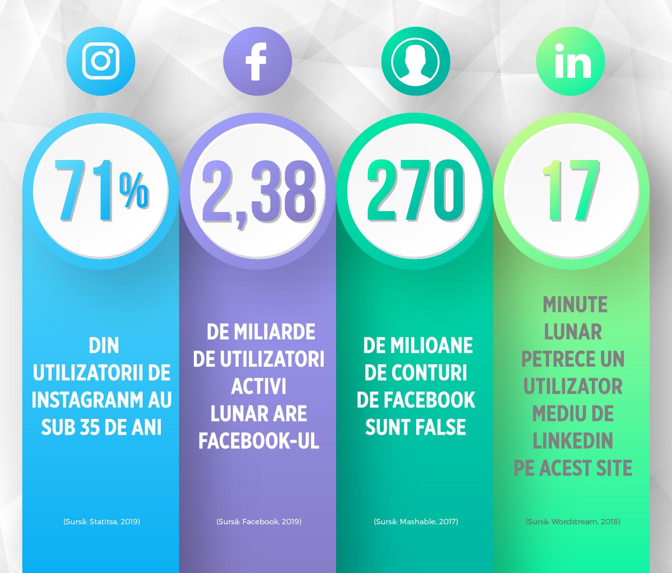 Rețele sociale cifrele informației