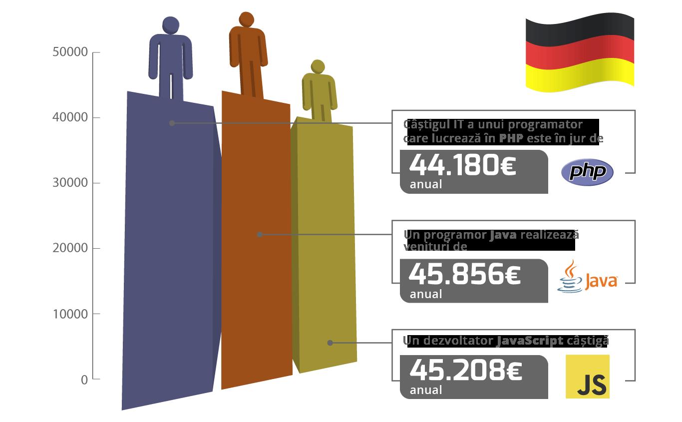 salariile din domeniul IT în străinătate (cursuri de limbă engleză și germană)