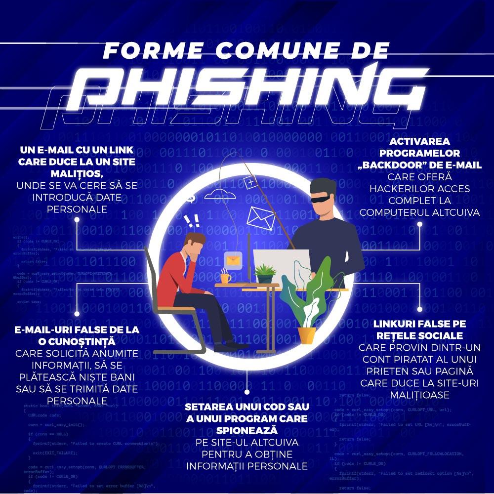Escrocheriile de phishing pe rețele sociale