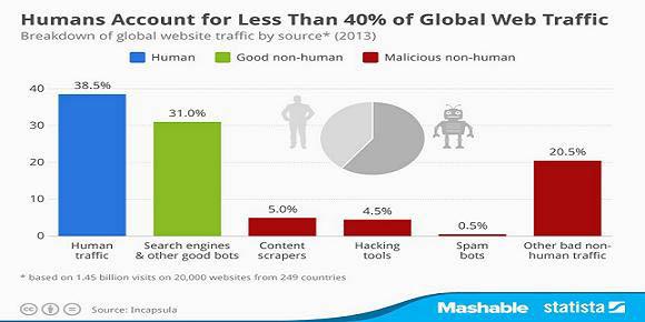 traficul de pe internet